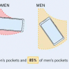 30 Posts Show How Much Women Want Pocketed Clothes