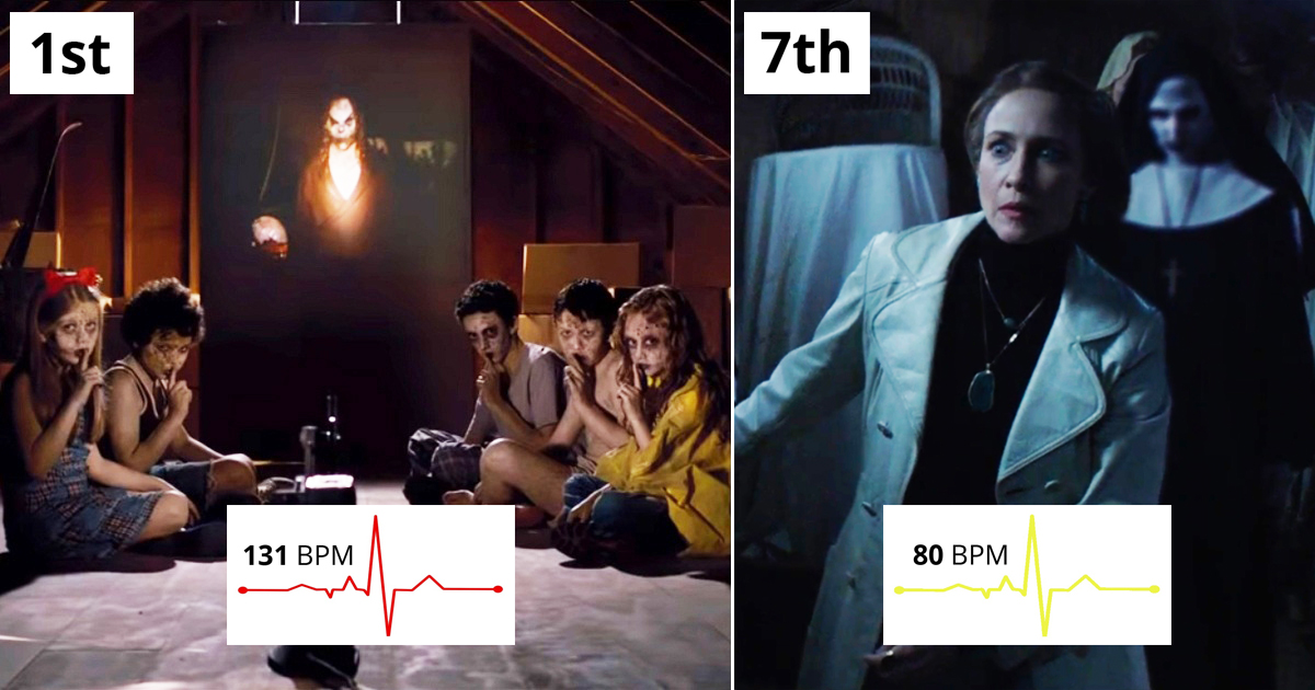 15 Scariest Movies Based On Viewers' Heart Rates